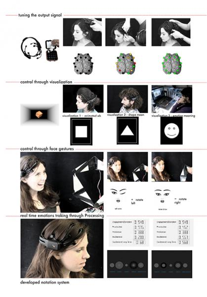 Research on neural interface - visualisation and face gesture