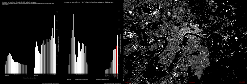 Large-scale research on the urban fabric of Moscow with a comparison to London.