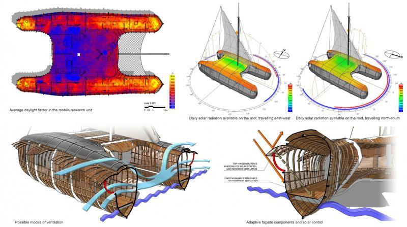Dissertation on sustainable architecture